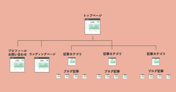 ブログサイトの構造を表しています