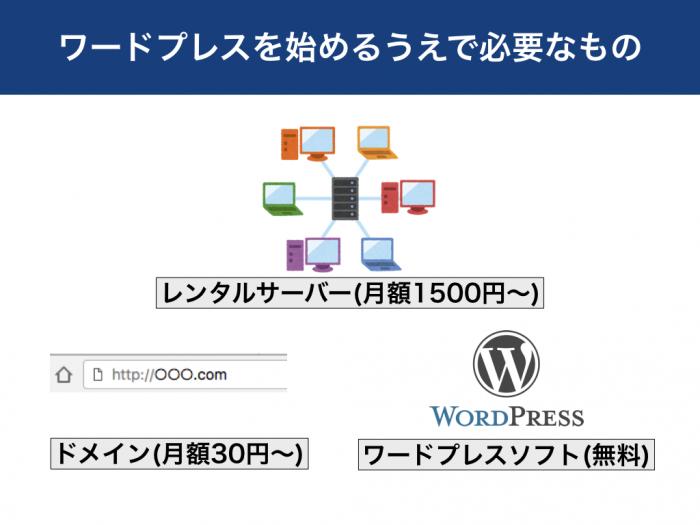 ワードプレスを始めるうえで必要なもの レンタルサーバー(月額1500円〜) ドメイン(月額30円〜) ワードプレスソフト(無料)