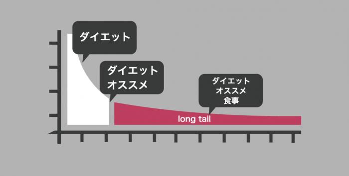 ロングテールの図式