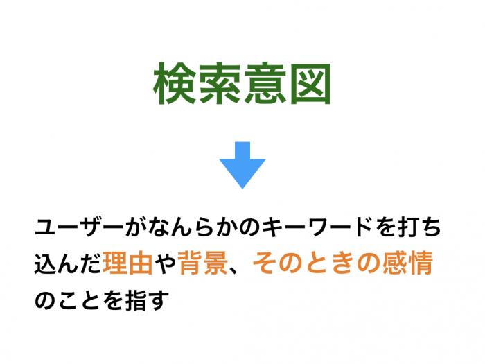 検索意図 ユーザーがなんらかのキーワードを打ち込んだ理由や背景、そのときの感情のことを指す