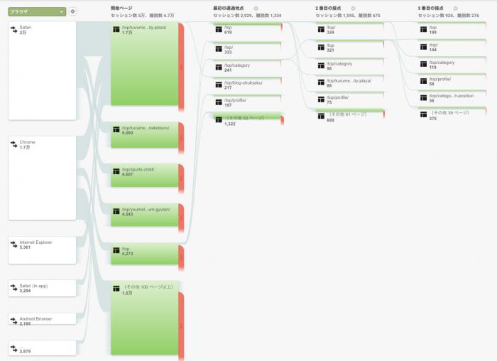 ユーザーフローの管理画面