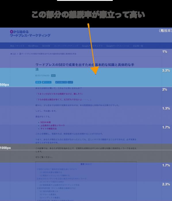 ヒートマップツールで発見したページの問題点