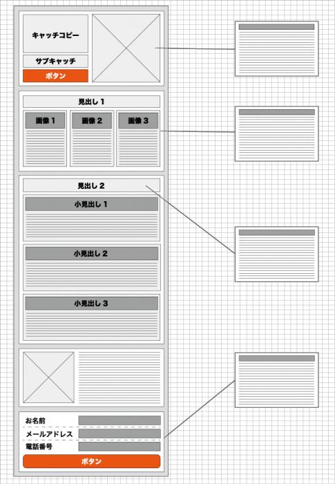 ランディングページのワイヤーフレーム例