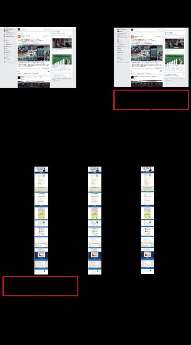 ランディングページのスプリットテストの様子