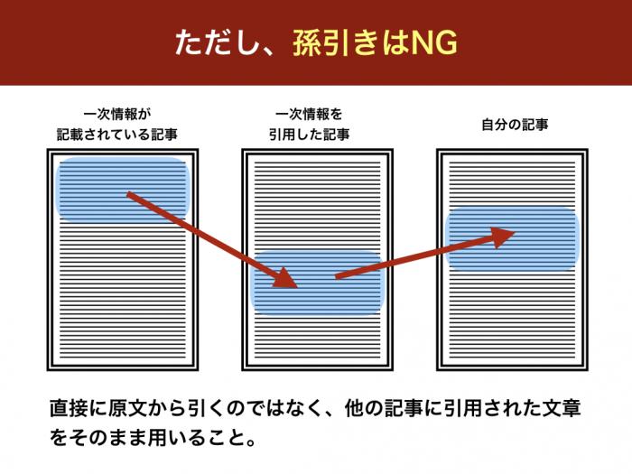 ただし、孫引きはNG 直接に原文から引くのではなく、他の記事に引用された文章をそのまま用いること。