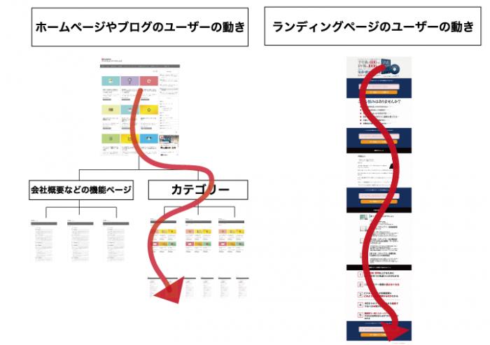ランディングページとホームページのデザインの違い