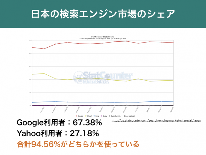 日本の検索エンジン市場のシェア Google利用者:67.38%Yahoo利用者:27.18% 合計94.56%がどちらかを使っている