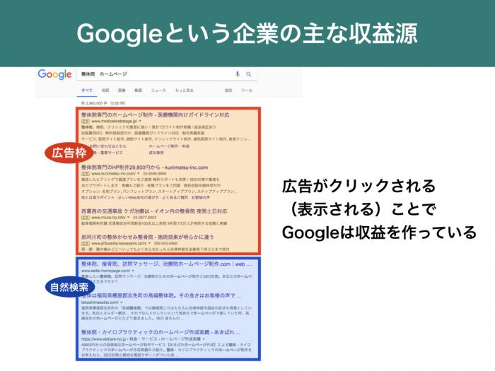 Googleという企業の主な収益源 広告がクリックされる(表示される)ことでGoogleは収益を作っている