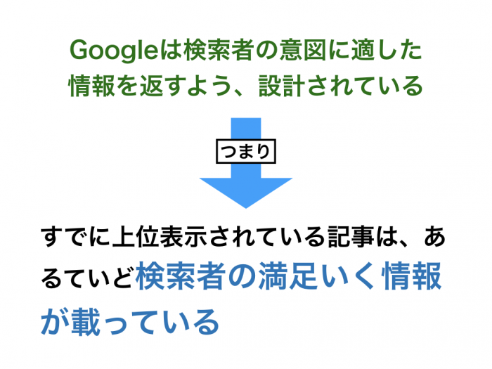 Googleは検索者の意図に適した情報を返すよう、設計されている つまり、すでに上位表示されている記事は、あるていど検索者の満足いく情報が載っている
