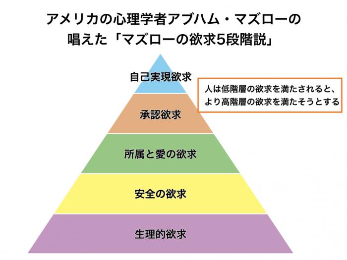 アメリカの心理学者アブハム・マズローの唱えた「マズローの欲求5段階説」 人は低階層の欲求を満たされると、より高階層の欲求を満たそうとする