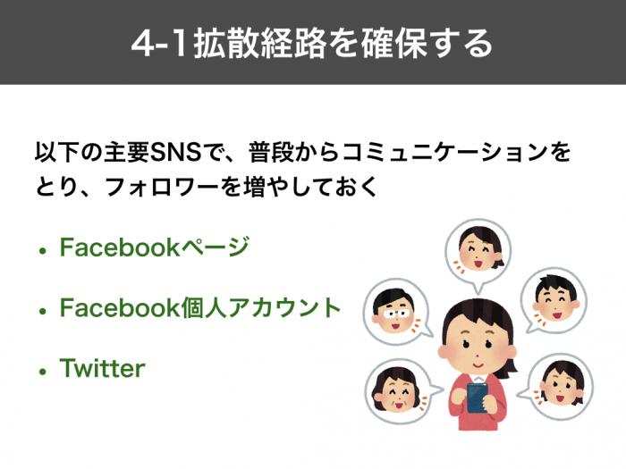 以下の主要SNSで、普段からコミュニケーションをとり、フォロワーを増やしておく Facebookページ Facebook個人アカウント Twitter