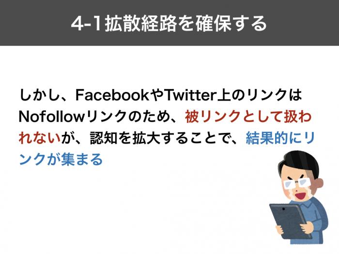 しかし、FacebookやTwitter上のリンクはNofollowリンクのため、被リンクとして扱われないが、認知を拡大することで、結果的にリンクが集まる